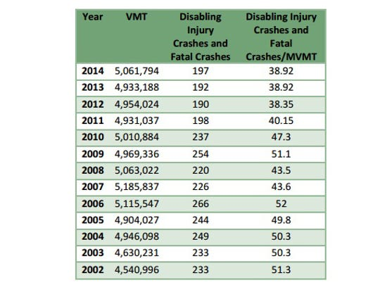 Injury crashes and frequncy