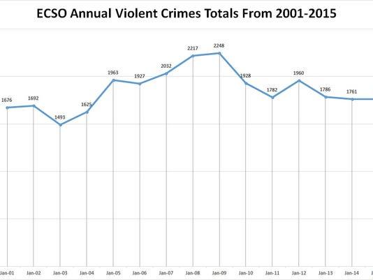 violent-crime-2001-2015.jpg