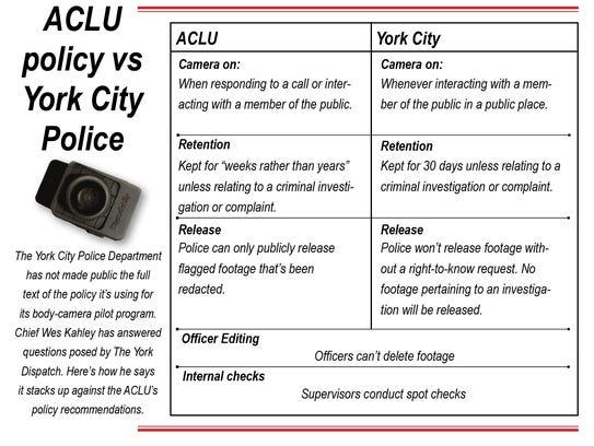 ACLU policy on body cameras vs. York City's.