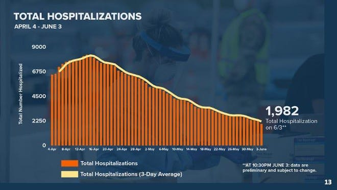 New Jersey reached a milestone on Thursday June 4 with less than 2,000 hospitalizations due to COVID-19