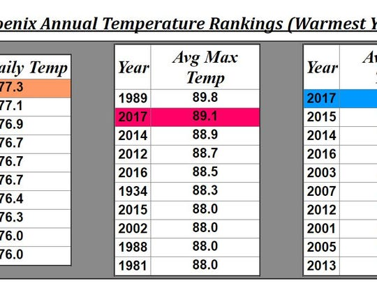 Phoenix annual temperature rankings from the National