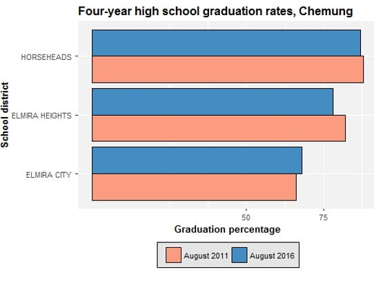 This chart compares high school graduation rates for
