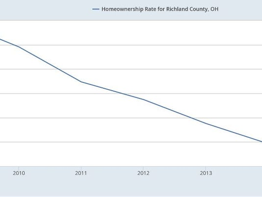 636275162544816218-Capture-FRED-Home-ownership-rate-RichCo.JPG