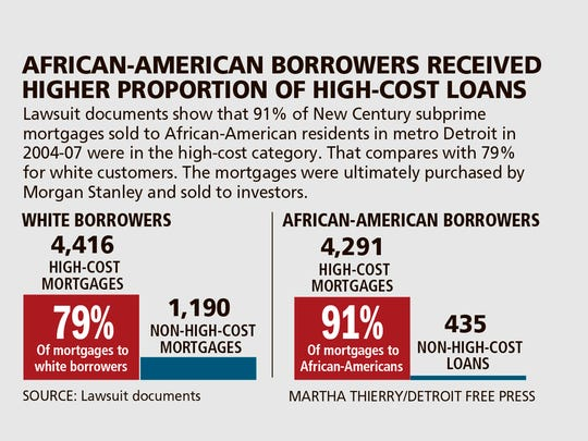 African-American borrowers received higher proportion of high-cost loans.