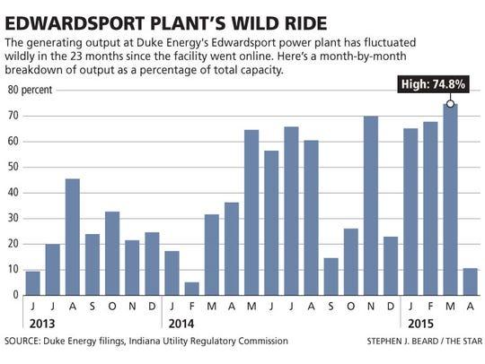 The generating output at Duke Energy's Edwardsport