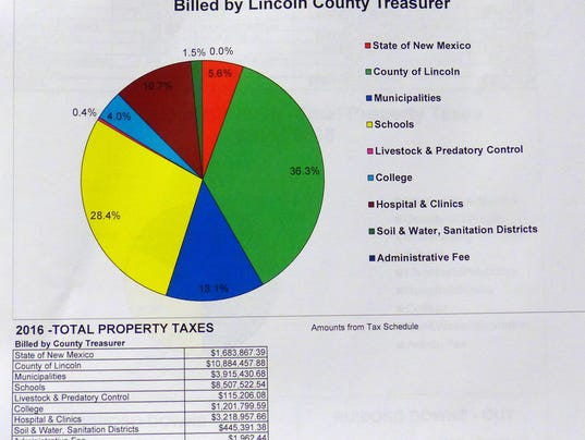lincoln-county-property-tax-billing