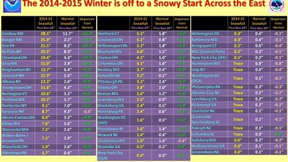 Snowfall totals so far this winter season