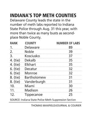 Tippecanoe County has the 12th most meth lab busts in Indiana reported this year through Aug. 31.