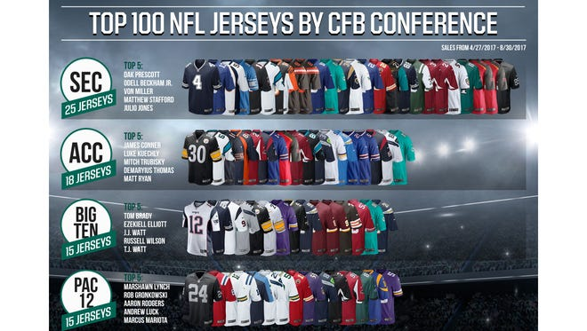 Top 100 NFL jerseys by CFB conference, according to DICK's Sporting Goods.