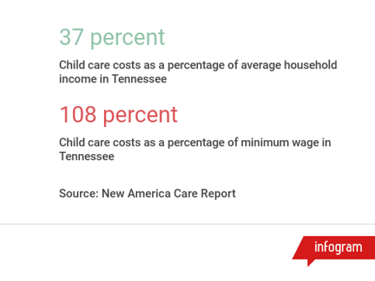 Child care costs in Tennessee as a percentage of income