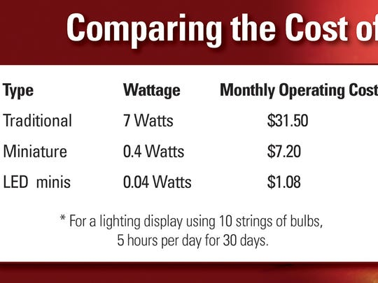 What it costs to light it up for the holidays.