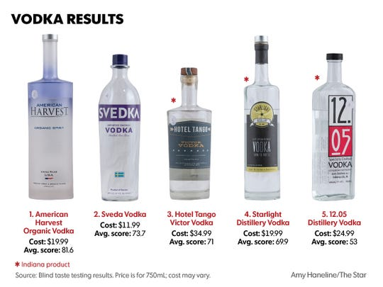 The American Harvest Organic Vodka scored the best,