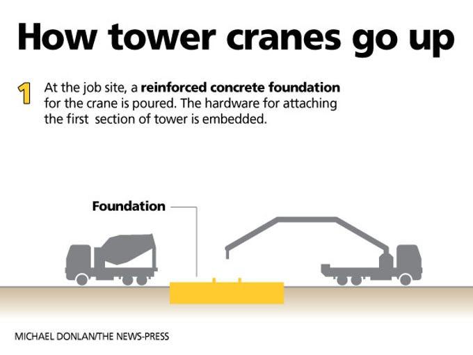 How tower cranes go up.