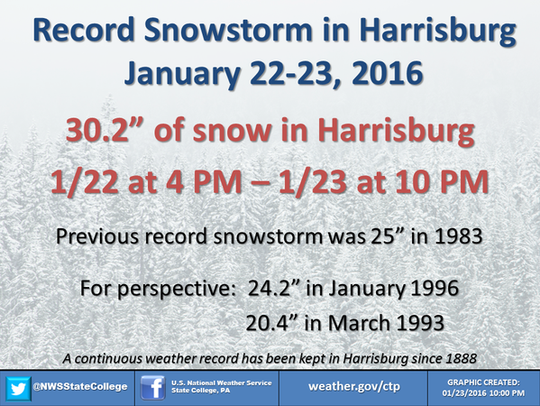 According to the National Weather Service, the Harrisburg