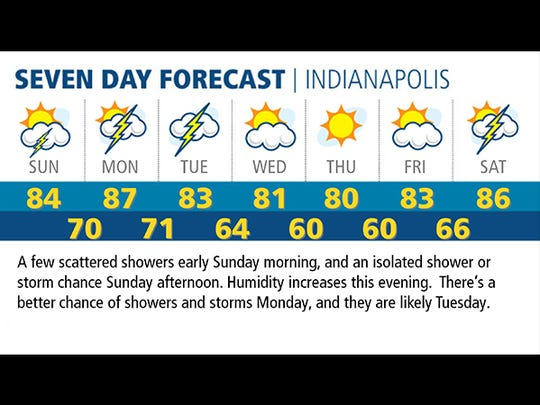 Seven day forecast for Indianapolis, Sunday, July 6, 2014.