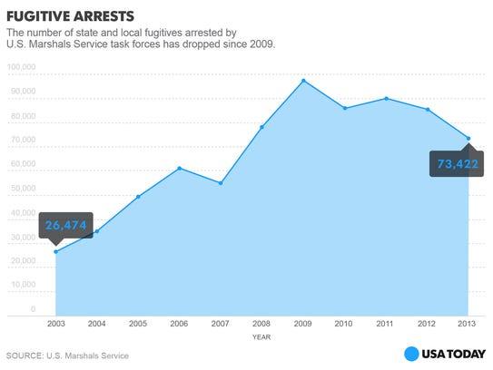 fugitives-arrests-online_One