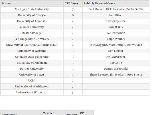 The schools with more than three cases.