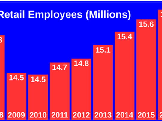 Bar chart of number of U.S. retail employees between 2007 and 2017. Shows decreases through 2010, and a recovery thereafter.