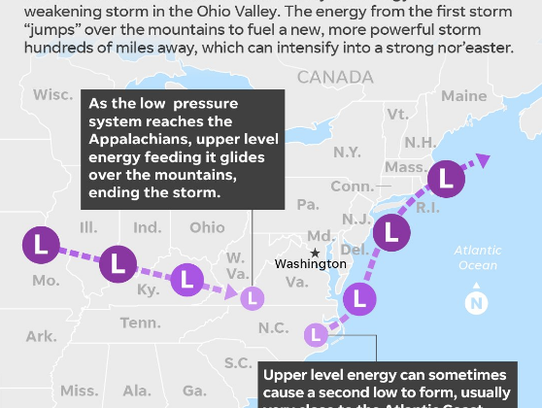 Some nor'easters are fueled by energy from weakening