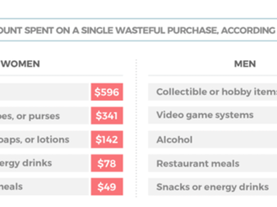 A graphic showing what men and women waste money on.