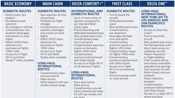 This chart provided by Delta breaks down its newly