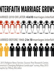 """Interfaith Marriage Grows."""