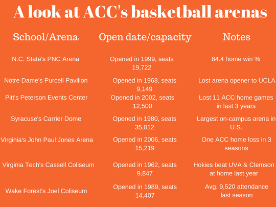 A look at ACC's basketball arenas