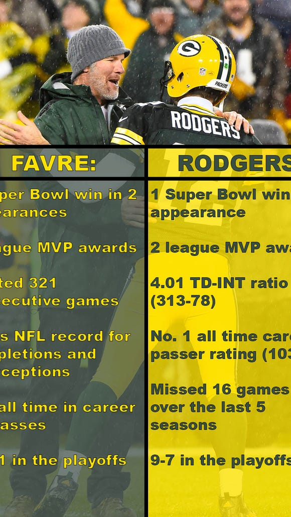 Max Kellerman says Brett Favre was never as good as Aaron Rodgers in his prime