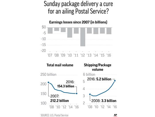Graphic shows postal service losses, mail volume and