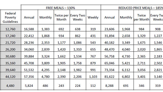 Children from households whose income is at or below the levels shown are eligible for free or reduced price meals.
