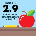 There are 2.9 million public school teachers in the United States.