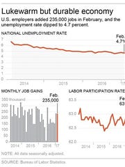 Graphic shows the national unemployment rate, job gains