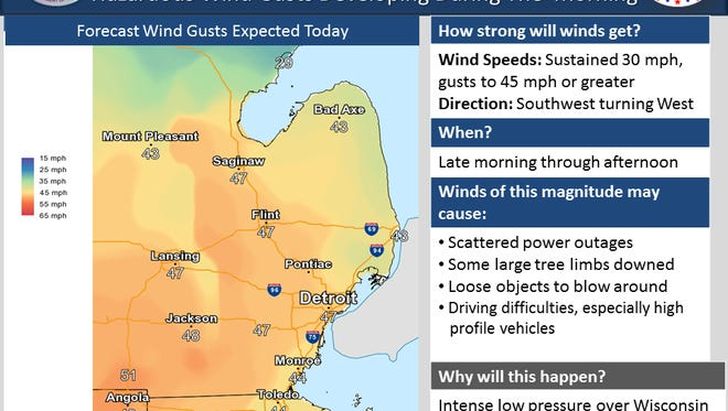 The National Weather Service forecasts wind gusts of 45 mph or greater today.