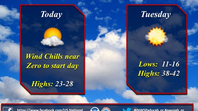 Monday is going to be another cold day in Evansville, but warmer weather is on its way.