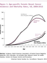 A graph courtesy of the American Cancer Society.