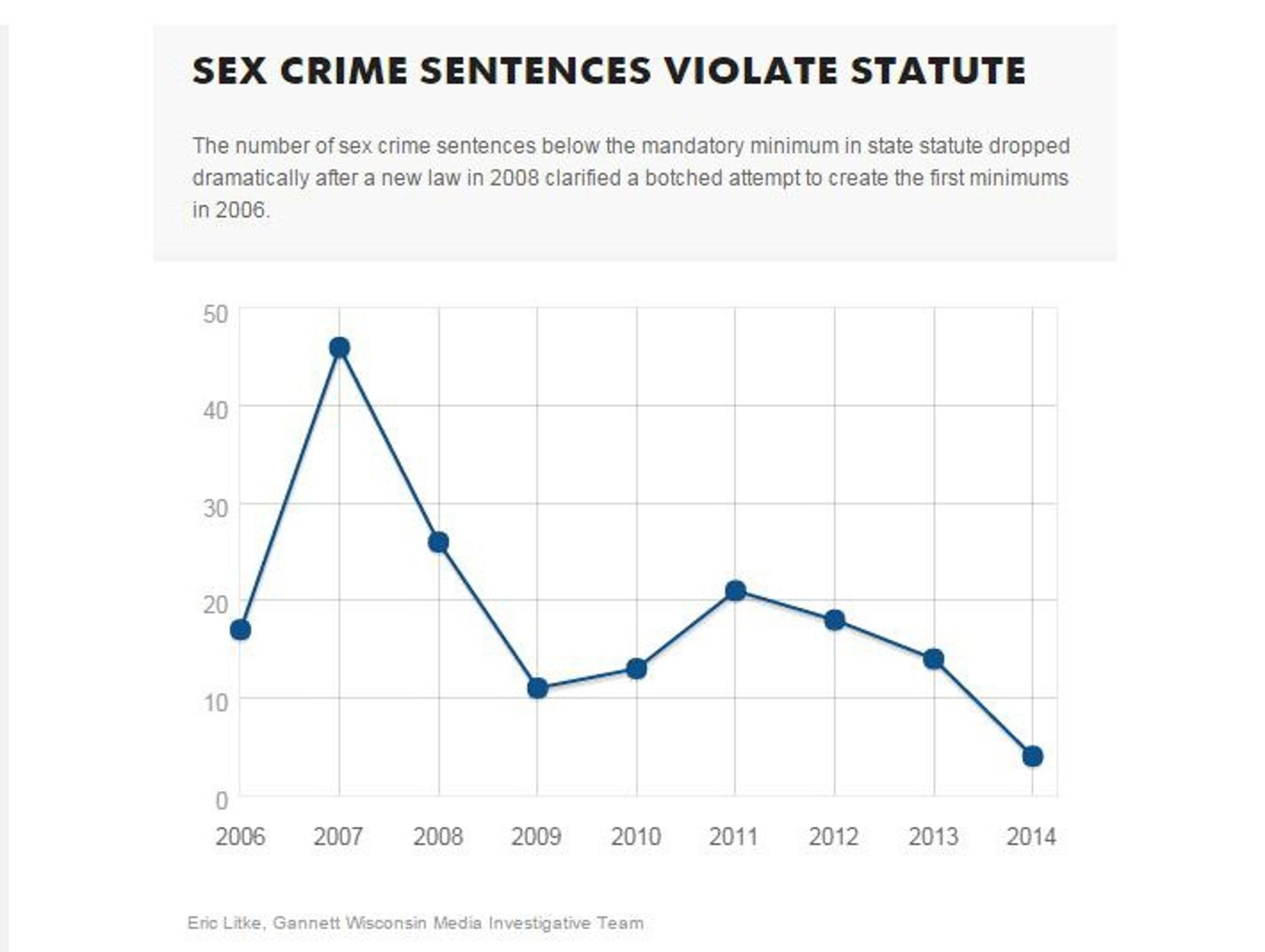 Sex crime sentences violate statute