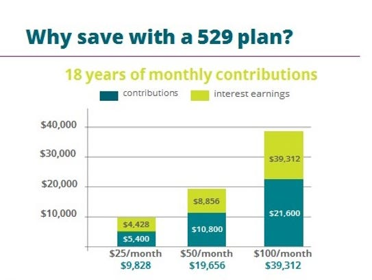 Why save with a 529 plan?