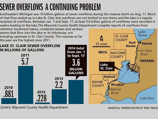 Almost 10 billion gallons of sewer overflows poured into southeast Michigan's waters in the historic August flooding.