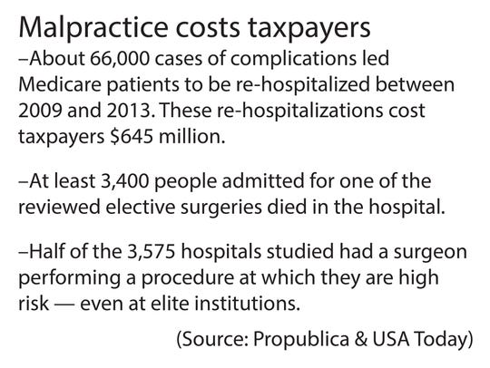 Malpractice costs can be severe and affect more than
