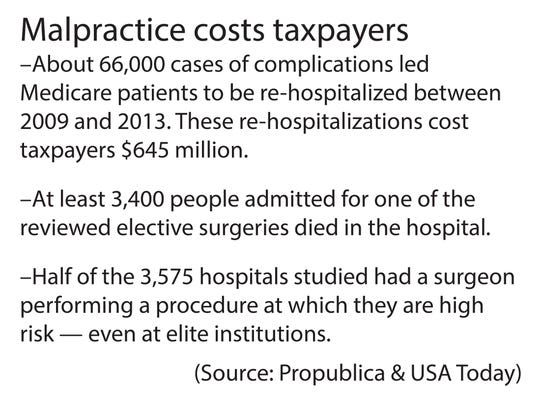 Malpractice costs can be severe and affect more than the patient.