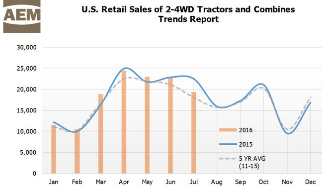 Although sales dipped in July, small hp tractors lead market sales.