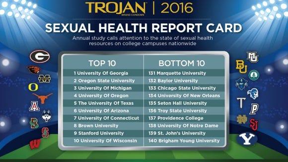 trojan 2016 sexual health report card