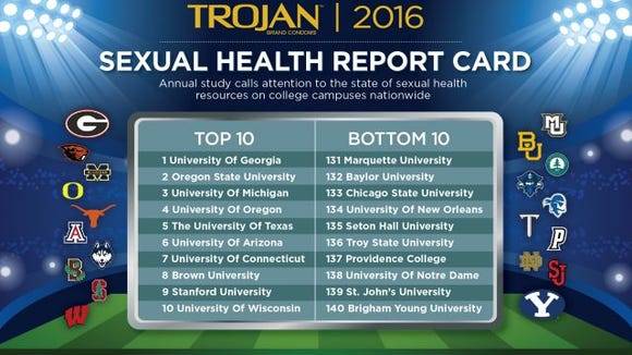 trojan 2016 sexual health report card