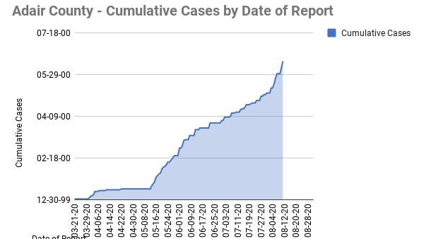A graph of COVID-19 cases in Adair County that was created by Karen Snider, DO, FAAO, FNAOME, and Elsa Snider, MPH.
