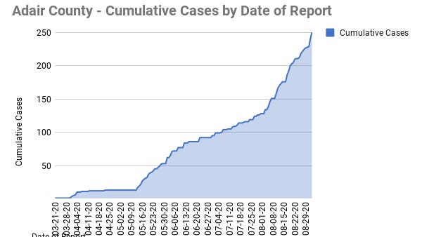 A graph provided by the Adair County Health Department.