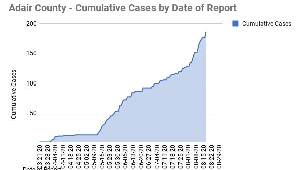 A chart of cumulative cases in Adair County. Provided by the Adair County Health Department.