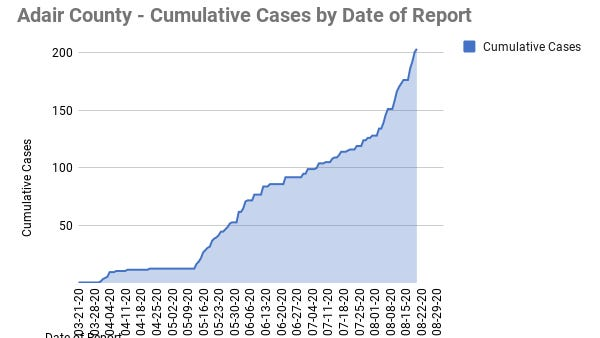 An updated chart of cases provided by the Adair County Health Department.