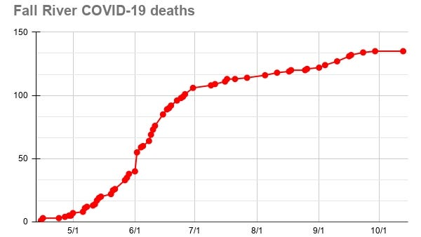 The first COVID-19 death in Fall River was recorded on April 15. As of Oct. 13, 135 people have died of the illness.
