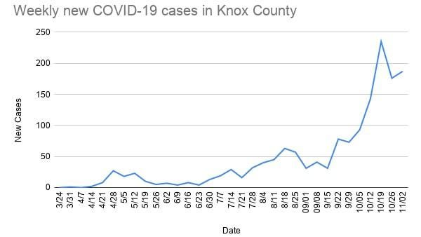 Seventy-six cases of COVID-19 have been found in Knox county from Friday to Monday, according to the Knox County Health Department, which has now reported 1,527 total cases in the county. COVID-19 cases have increased by 187 since this time last week, the second-highest number of cases to ever be reported over one week in the county.