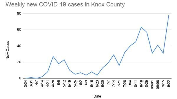 Knox County's weekly COVID cases took a sharp upward turn over the past week, with 78 positive cases reported in the seven-day period ending Monday night.